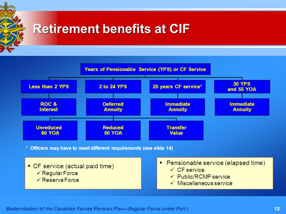 Modernization of the Canadian Forces Pension Plan—Regular Force under Part I12 Retirement benefits at CIF  CF service (actual paid time) Regular Force Reserve Force  Pensionable service (elapsed time) CF service Public/RCMP service Miscellaneous service Years of Pensionable Service (YPS) or CF Service Less than 2 YPS ROC & Interest 2 to 24 YPS Deferred Annuity Unreduced 60 YOA Reduced 50 YOA Transfer Value 25 years CF service* Immediate Annuity 30 YPS and 55 YOA Immediate Annuity * Officers may have to meet different requirements (see slide 14)