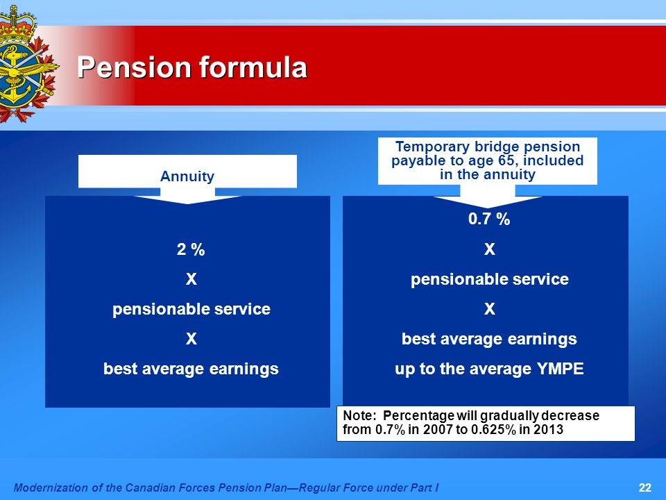 Modernization of the Canadian Forces Pension Plan—Regular Force under Part I22 Pension formula 2 % X pensionable service X best average earnings 0.7 % X pensionable service X best average earnings up to the average YMPE Note: Percentage will gradually decrease from 0.7% in 2007 to 0.625% in 2013 Temporary bridge pension payable to age 65, included in the annuity Annuity