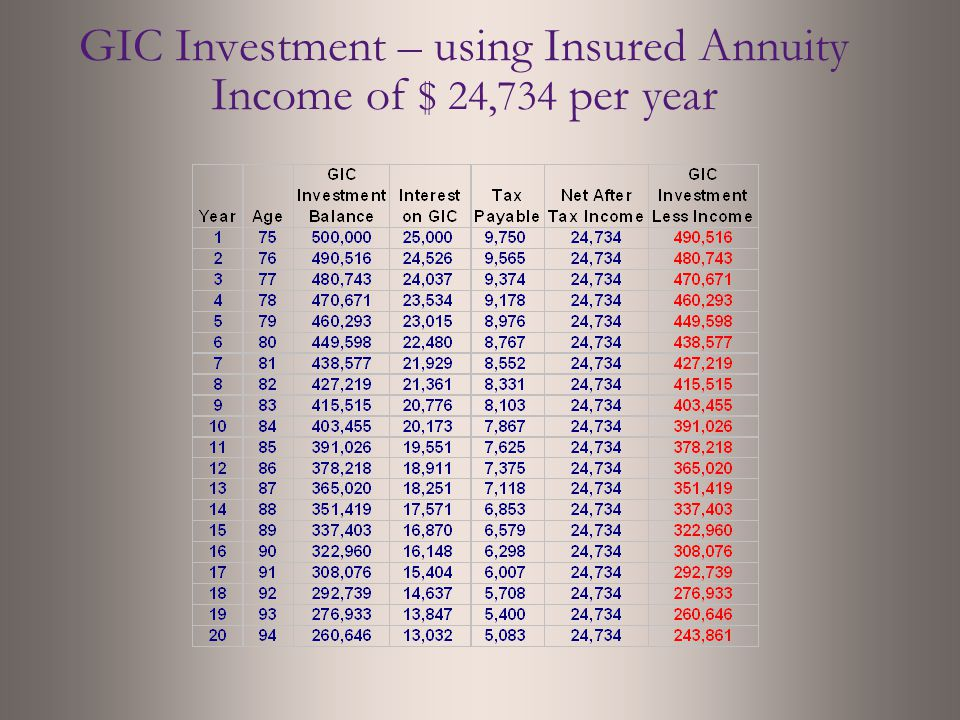 GIC Investment – using Insured Annuity Income of $ 24,734 per year
