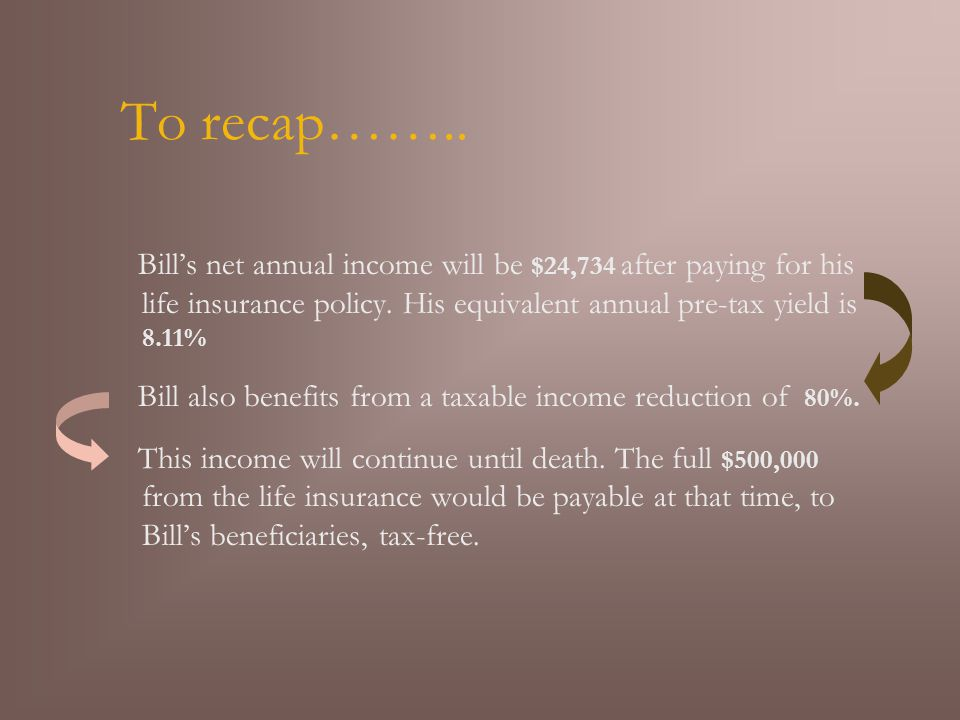 To recap…….. Bill's net annual income will be $24,734 after paying for his life insurance policy.