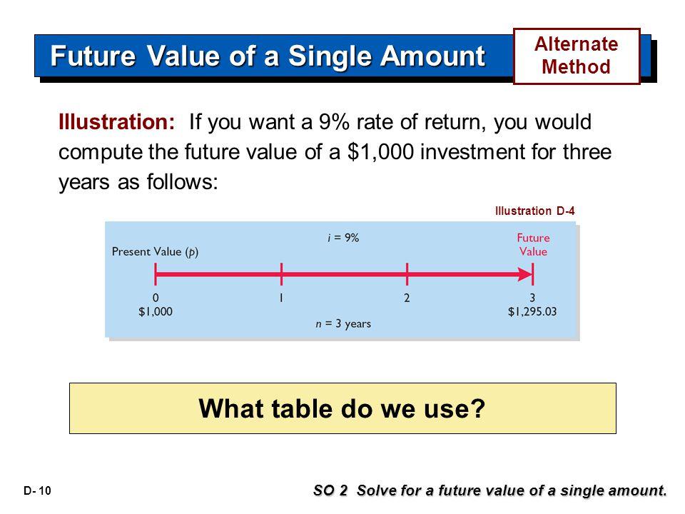 D- 10 Illustration D-4 SO 2 Solve for a future value of a single amount. Future Value of a Single Amount What table do we use? Alternate Method Illust