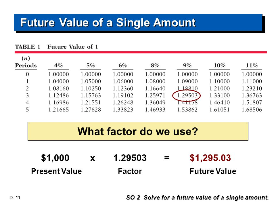 D- 11 What factor do we use.SO 2 Solve for a future value of a single amount.