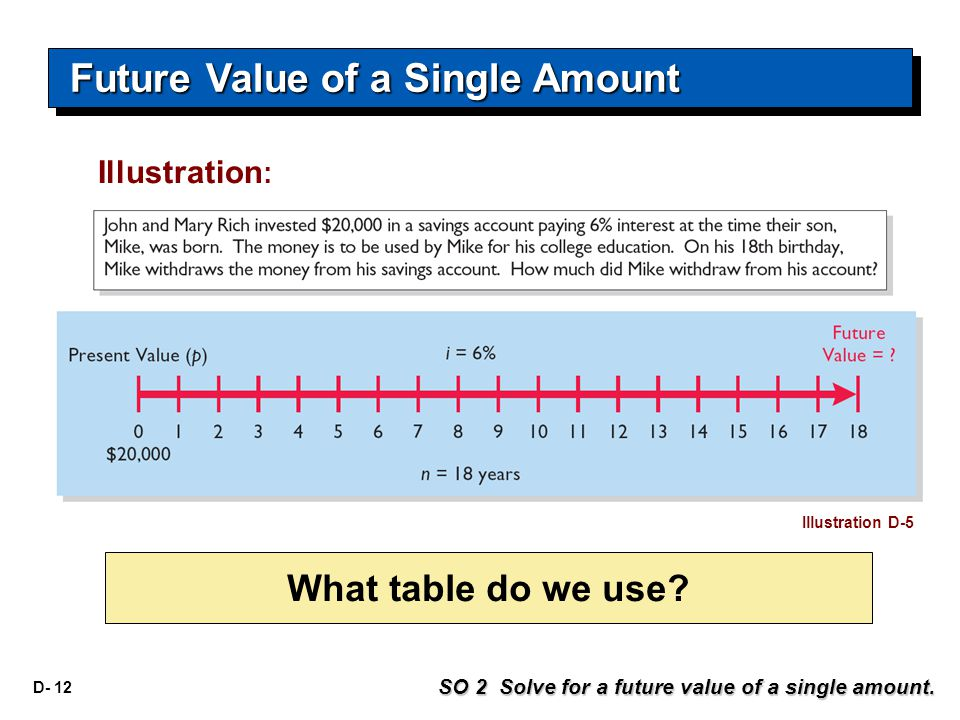 D- 12 What table do we use. Illustration : SO 2 Solve for a future value of a single amount.