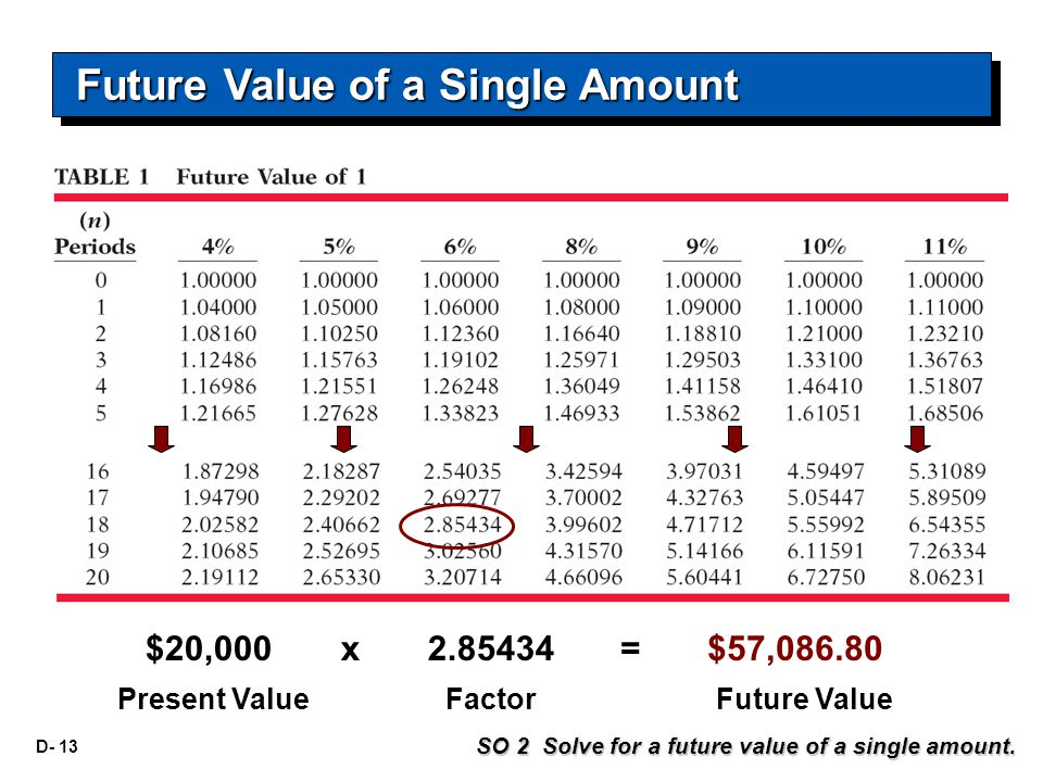 D- 13 $20,000 Present ValueFactorFuture Value x 2.85434= $57,086.80 SO 2 Solve for a future value of a single amount.