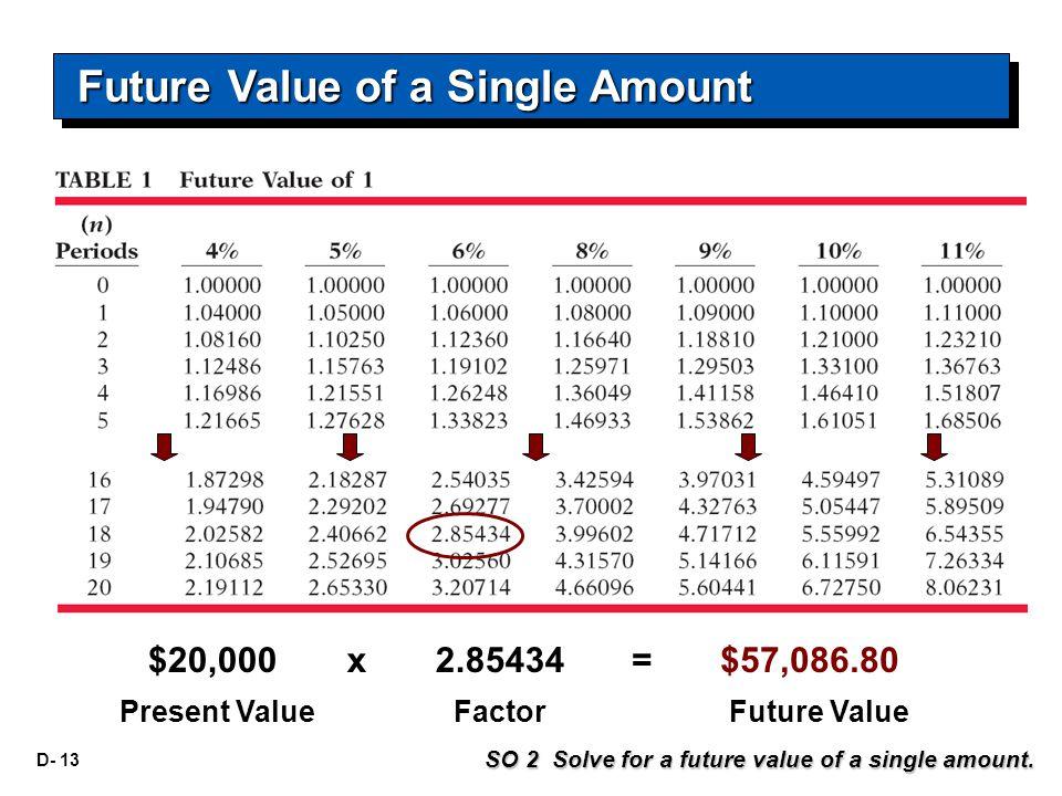 D- 13 $20,000 Present ValueFactorFuture Value x 2.85434= $57,086.80 SO 2 Solve for a future value of a single amount. Future Value of a Single Amount
