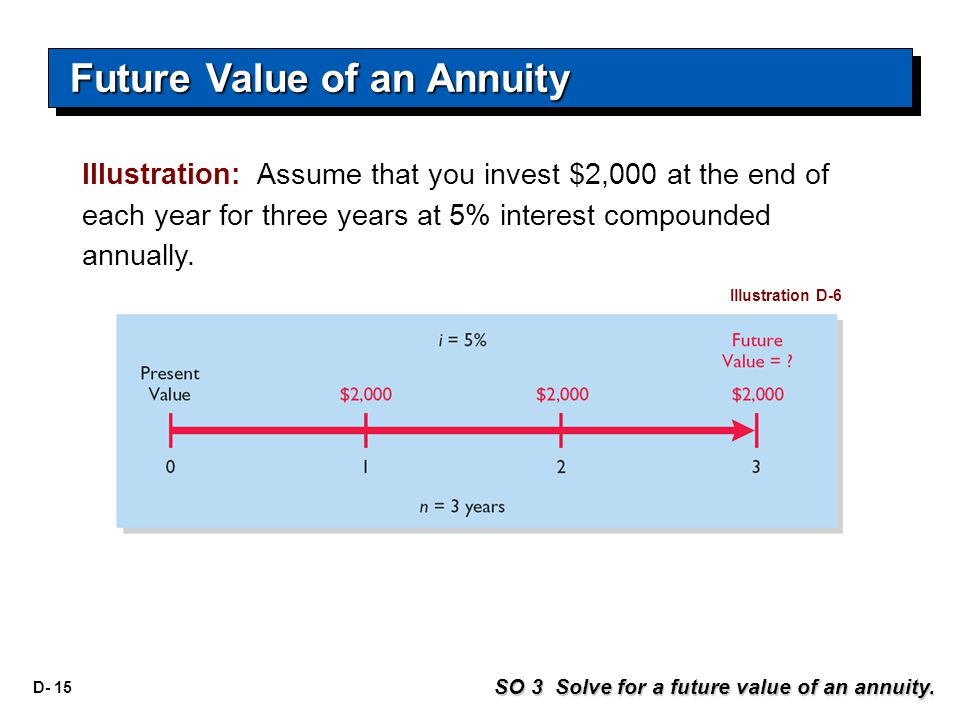 D- 15 Illustration: Assume that you invest $2,000 at the end of each year for three years at 5% interest compounded annually. Illustration D-6 SO 3 So