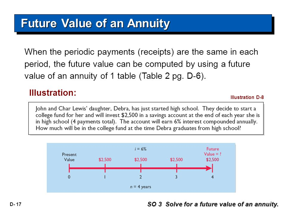 D- 17 When the periodic payments (receipts) are the same in each period, the future value can be computed by using a future value of an annuity of 1 table (Table 2 pg.