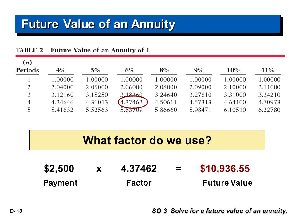 D- 18 What factor do we use? $2,500 PaymentFactorFuture Value x 4.37462= $10,936.55 SO 3 Solve for a future value of an annuity. Future Value of an An