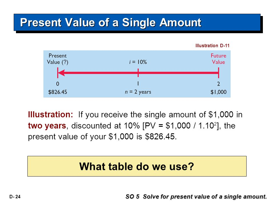 D- 24 What table do we use? SO 5 Solve for present value of a single amount. Present Value of a Single Amount Illustration D-11 Illustration: If you r