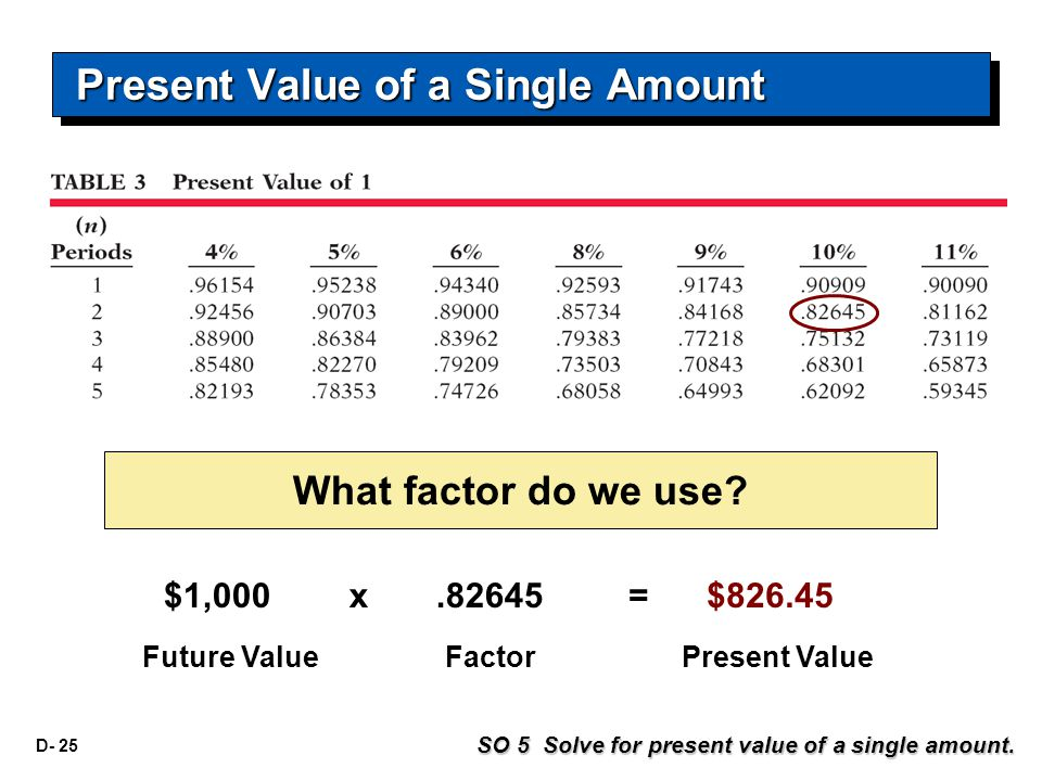 D- 25 $1,000x.82645= $826.45 Future ValueFactorPresent Value What factor do we use.