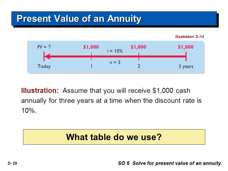 D- 29 Illustration: Assume that you will receive $1,000 cash annually for three years at a time when the discount rate is 10%.