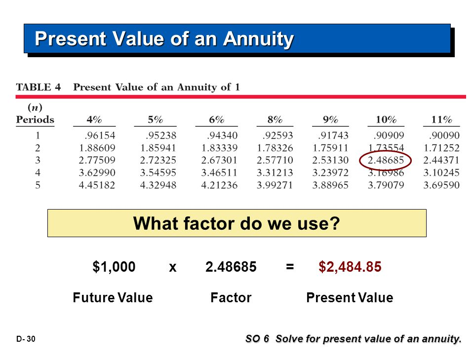 D- 30 What factor do we use? Present Value of an Annuity $1,000 x 2.48685 = $2,484.85 Future ValueFactorPresent Value SO 6 Solve for present value of
