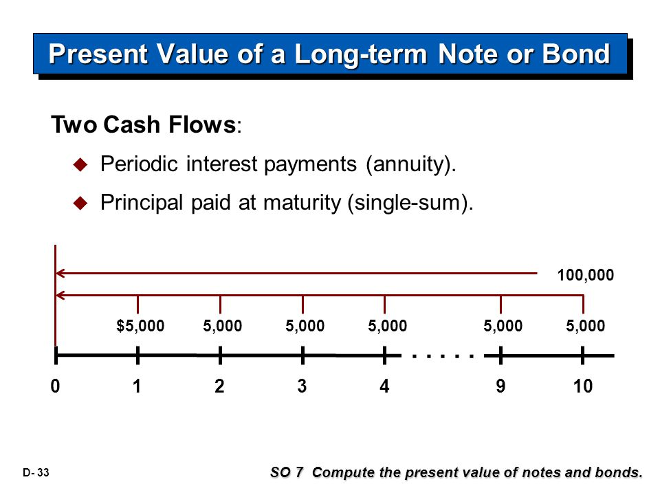 D- 33 SO 7 Compute the present value of notes and bonds.