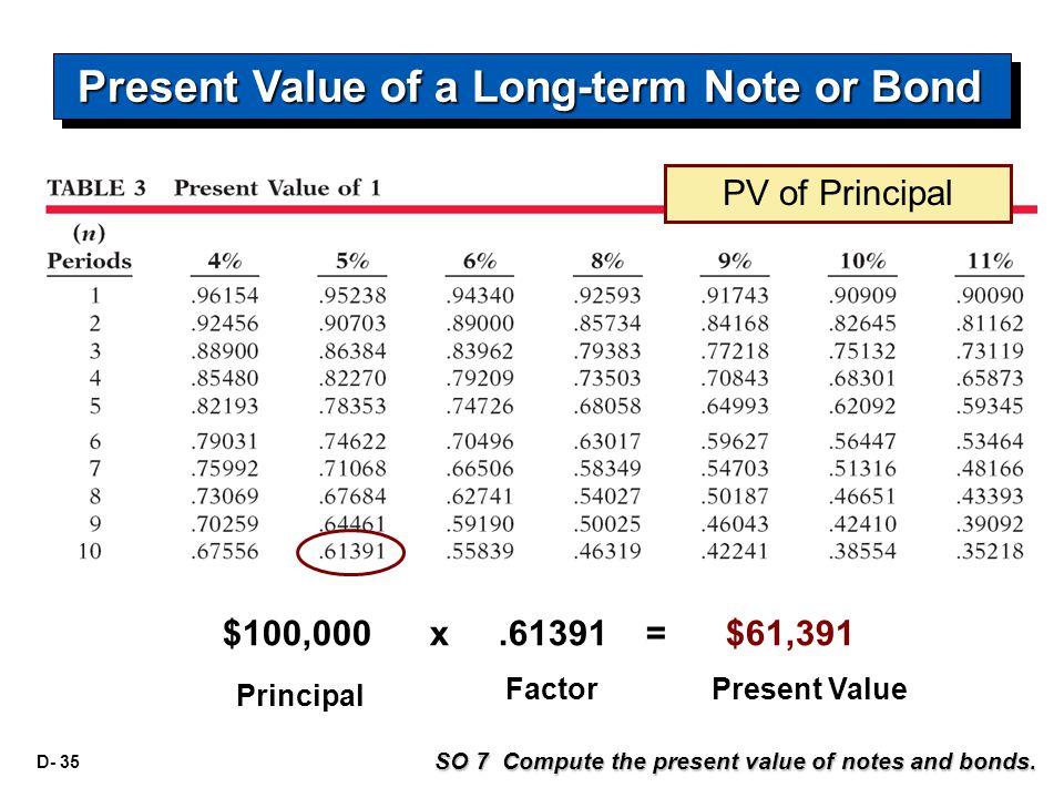 D- 35 $100,000 x.61391 = $61,391 Principal FactorPresent Value SO 7 Compute the present value of notes and bonds. PV of Principal Present Value of a L