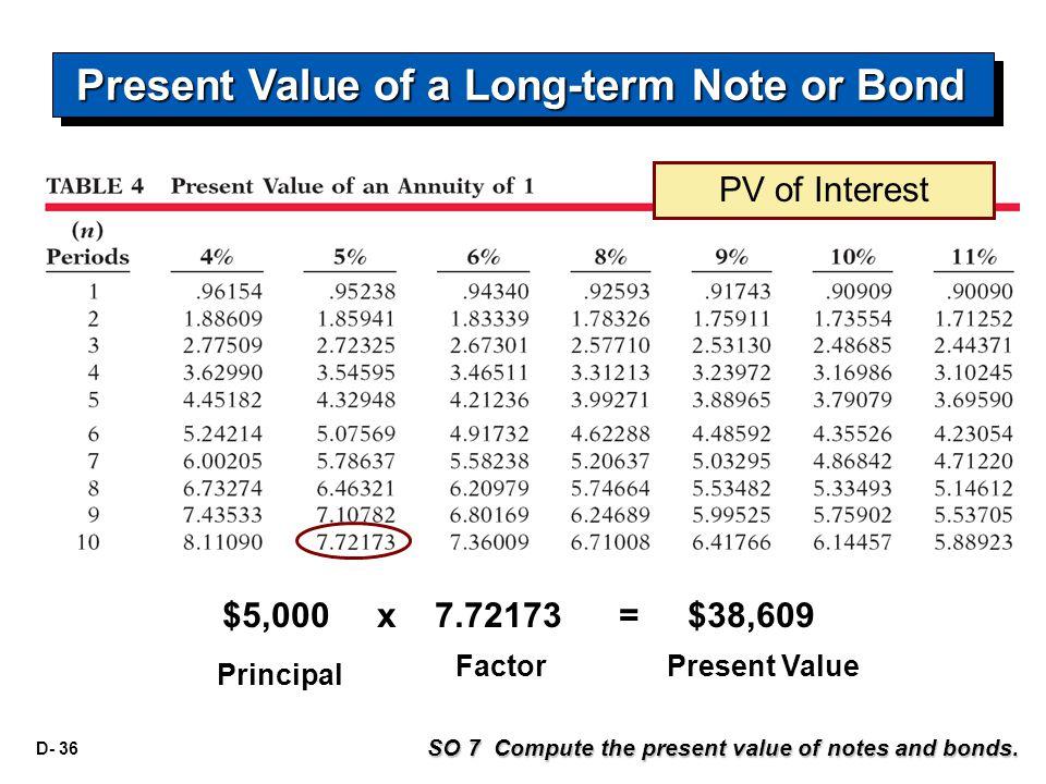 D- 36 $5,000 x 7.72173 = $38,609 Principal FactorPresent Value SO 7 Compute the present value of notes and bonds. Present Value of a Long-term Note or