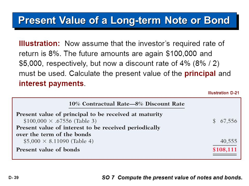 D- 39 Illustration: Now assume that the investor's required rate of return is 8%. The future amounts are again $100,000 and $5,000, respectively, but