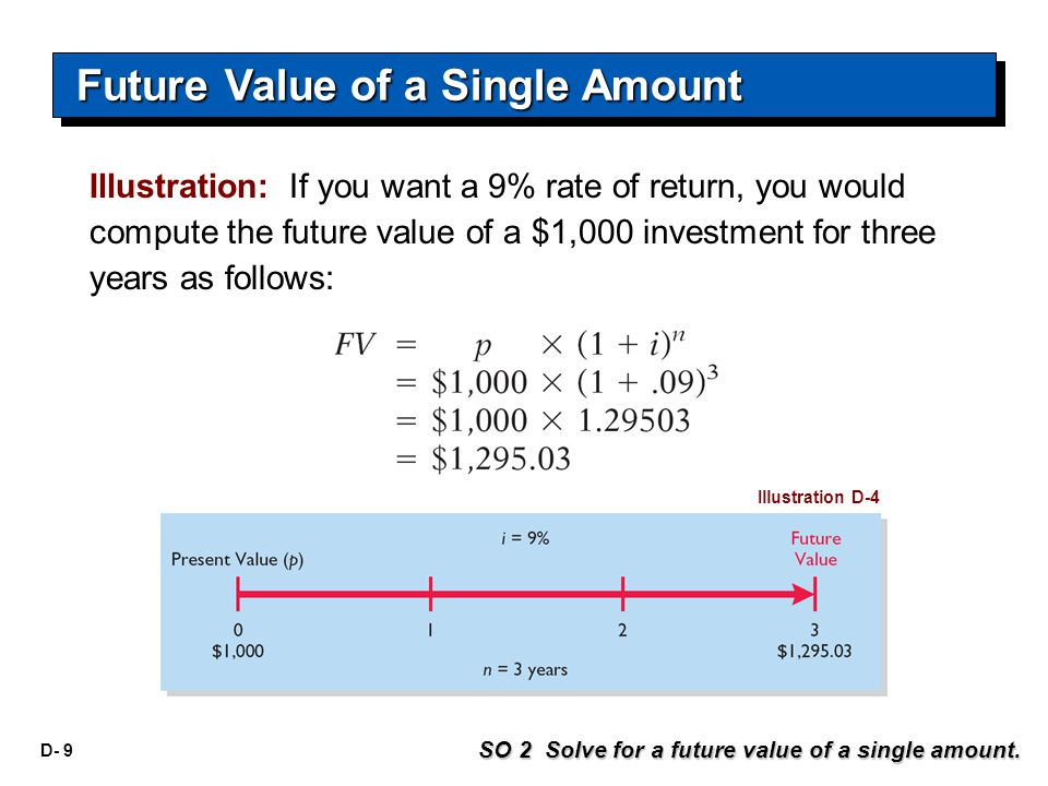 D- 9 Illustration: If you want a 9% rate of return, you would compute the future value of a $1,000 investment for three years as follows: Illustration