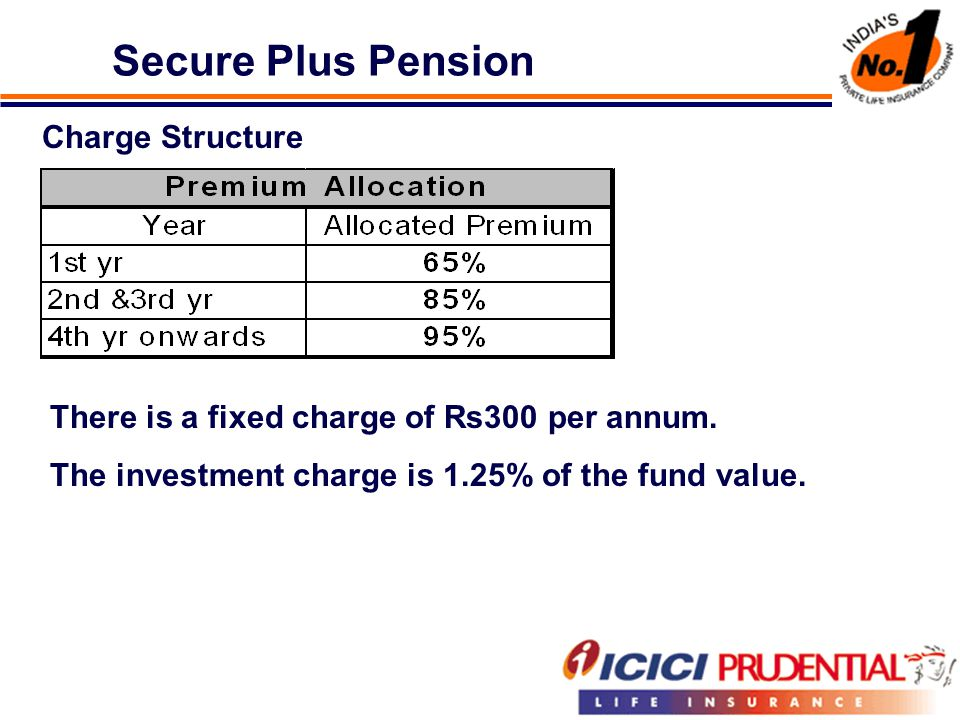 Secure Plus Pension Charge Structure There is a fixed charge of Rs300 per annum.