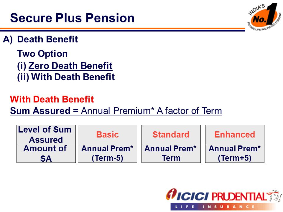 Secure Plus Pension A)Death Benefit Two Option (i) Zero Death Benefit (ii) With Death Benefit With Death Benefit Sum Assured = Annual Premium* A factor of Term Level of Sum Assured Amount of SA Basic Annual Prem* (Term-5) Standard Annual Prem* Term Enhanced Annual Prem* (Term+5)