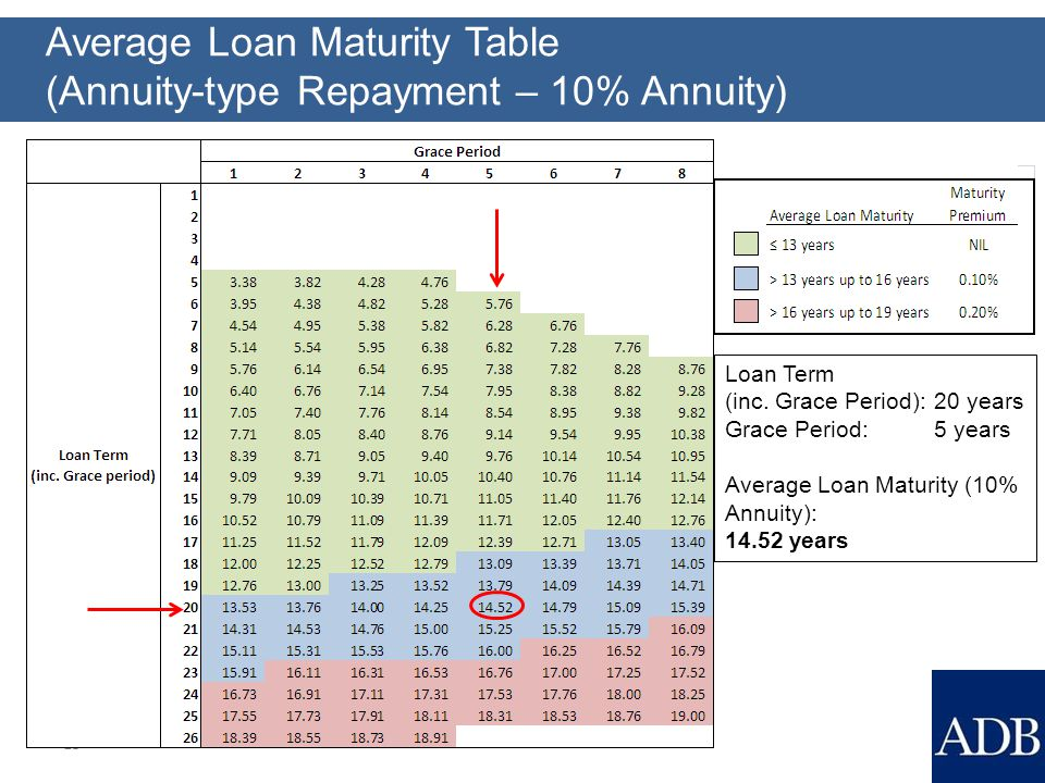 Average Loan Maturity Table (Annuity-type Repayment – 10% Annuity) 13 Loan Term (inc.