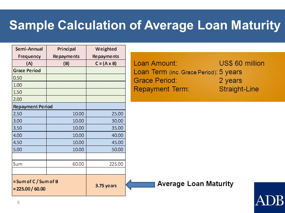Summary 19 Applicable to loans with formal negotiations completed on or after 1 April 2012 The average loan maturity is subject to a limit of 19 years.
