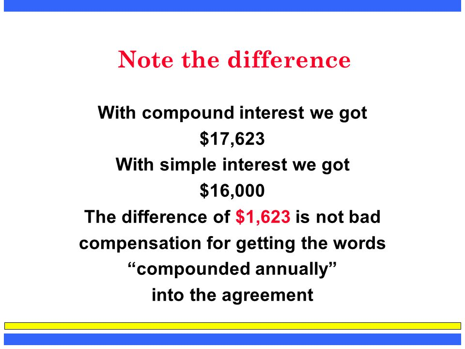 Note the difference With compound interest we got $17,623 With simple interest we got $16,000 The difference of $1,623 is not bad compensation for get