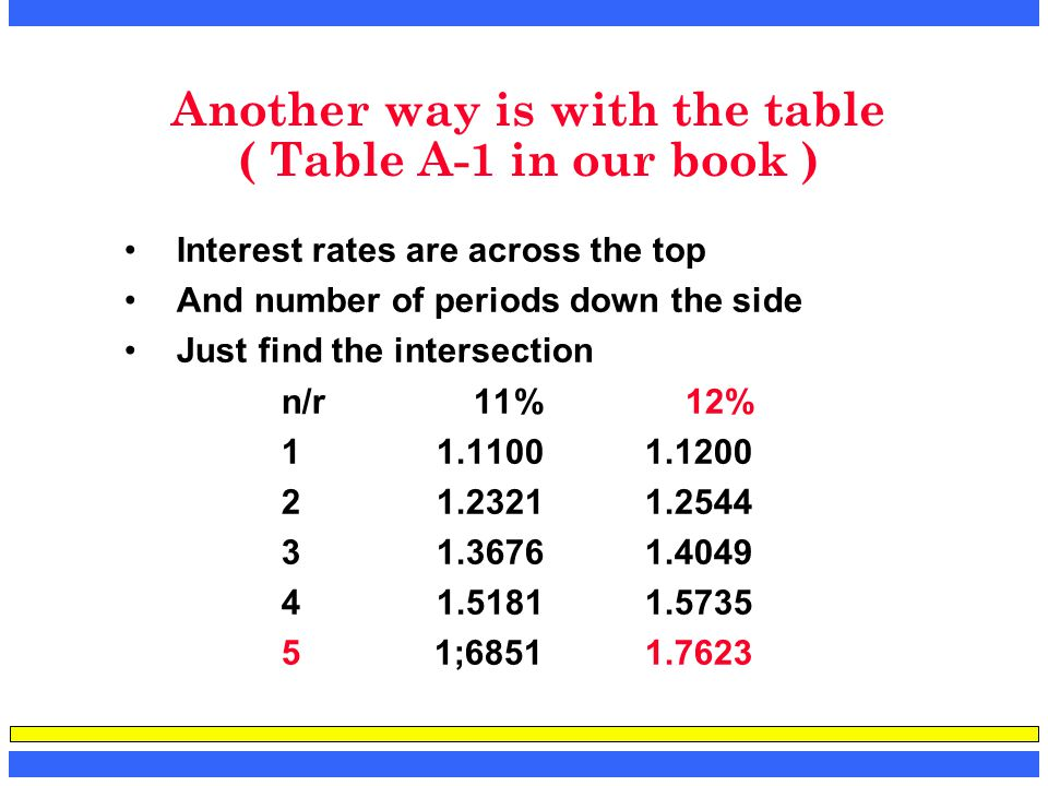 Another way is with the table ( Table A-1 in our book ) Interest rates are across the top And number of periods down the side Just find the intersecti