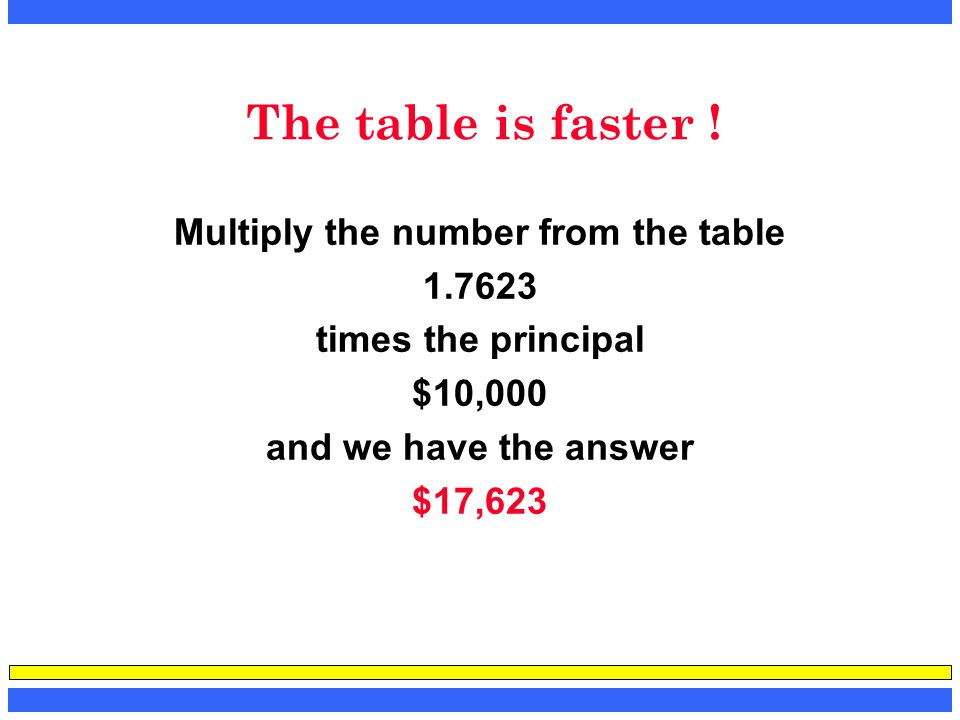 The table is faster ! Multiply the number from the table 1.7623 times the principal $10,000 and we have the answer $17,623