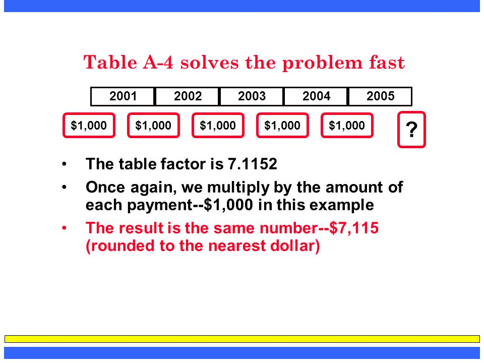 Table A-4 solves the problem fast The table factor is 7.1152 Once again, we multiply by the amount of each payment--$1,000 in this example The result