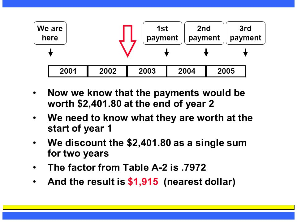 Now we know that the payments would be worth $2,401.80 at the end of year 2 We need to know what they are worth at the start of year 1 We discount the