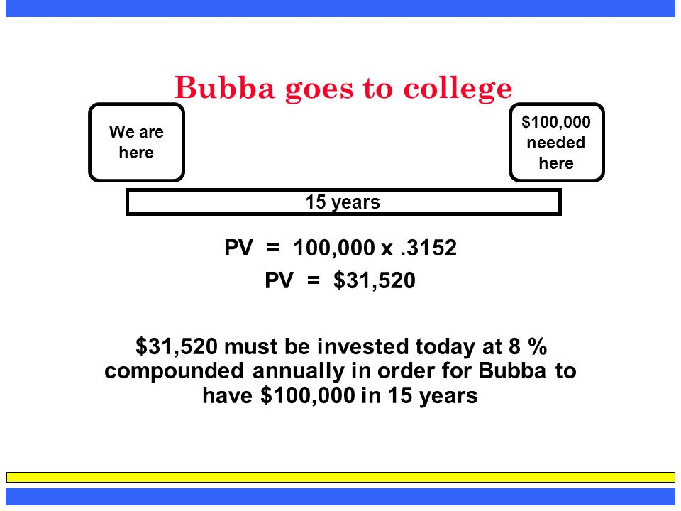 Bubba goes to college PV = 100,000 x.3152 PV = $31,520 $31,520 must be invested today at 8 % compounded annually in order for Bubba to have $100,000 i