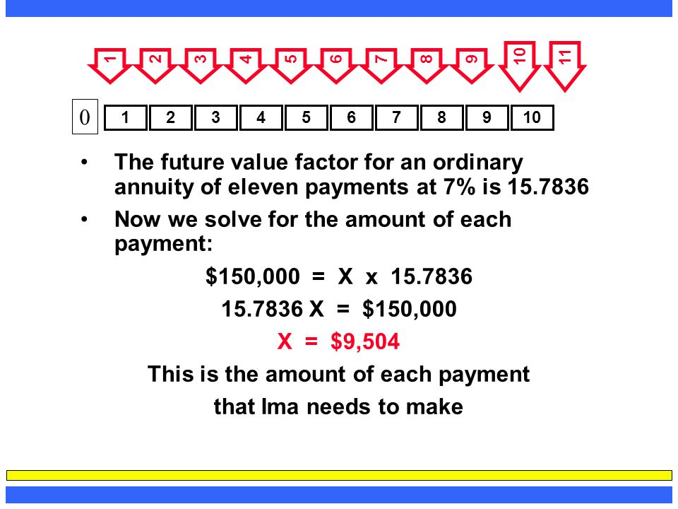 The future value factor for an ordinary annuity of eleven payments at 7% is 15.7836 Now we solve for the amount of each payment: $150,000 = X x 15.783