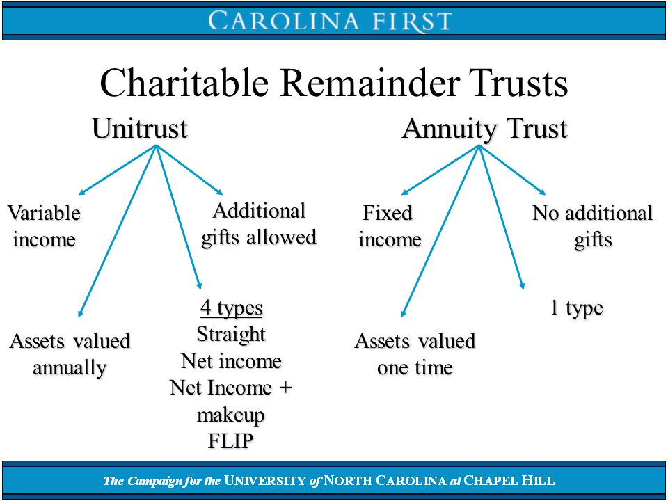 Charitable Remainder Trusts Unitrust Variable income Assets valued annually Additional gifts allowed 4 types Straight Net income Net Income + makeup FLIP Annuity Trust Fixed income Assets valued one time No additional gifts 1 type