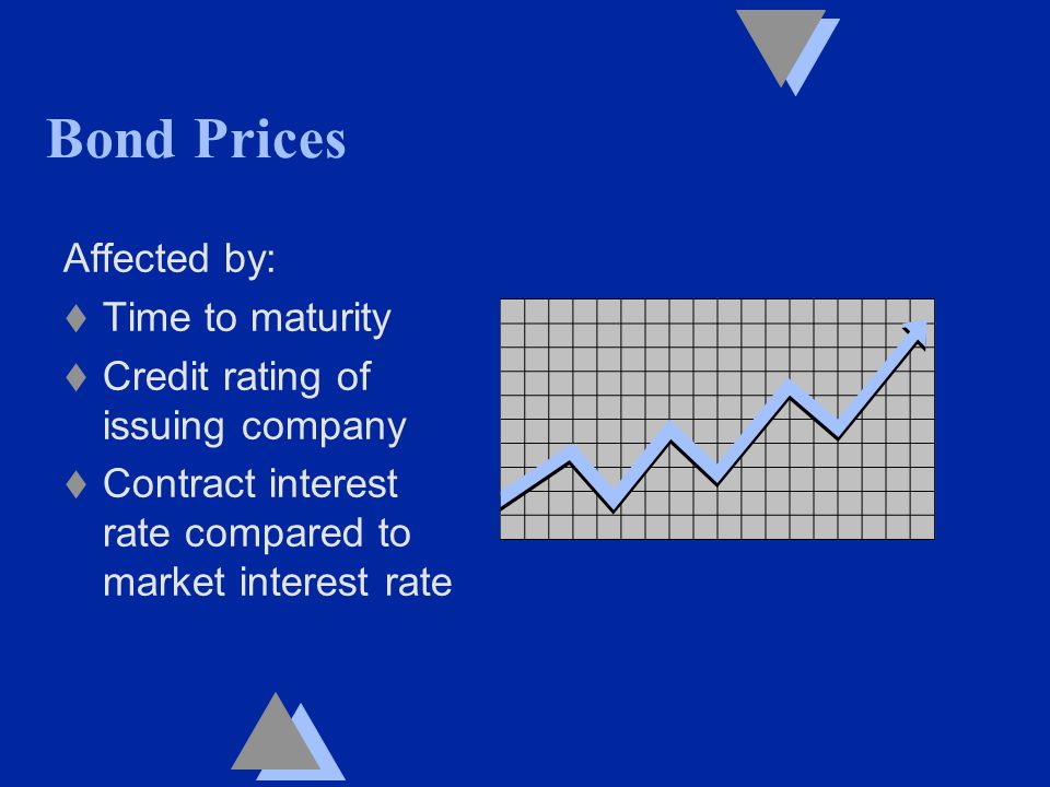 Bond Prices Affected by: t Time to maturity t Credit rating of issuing company t Contract interest rate compared to market interest rate
