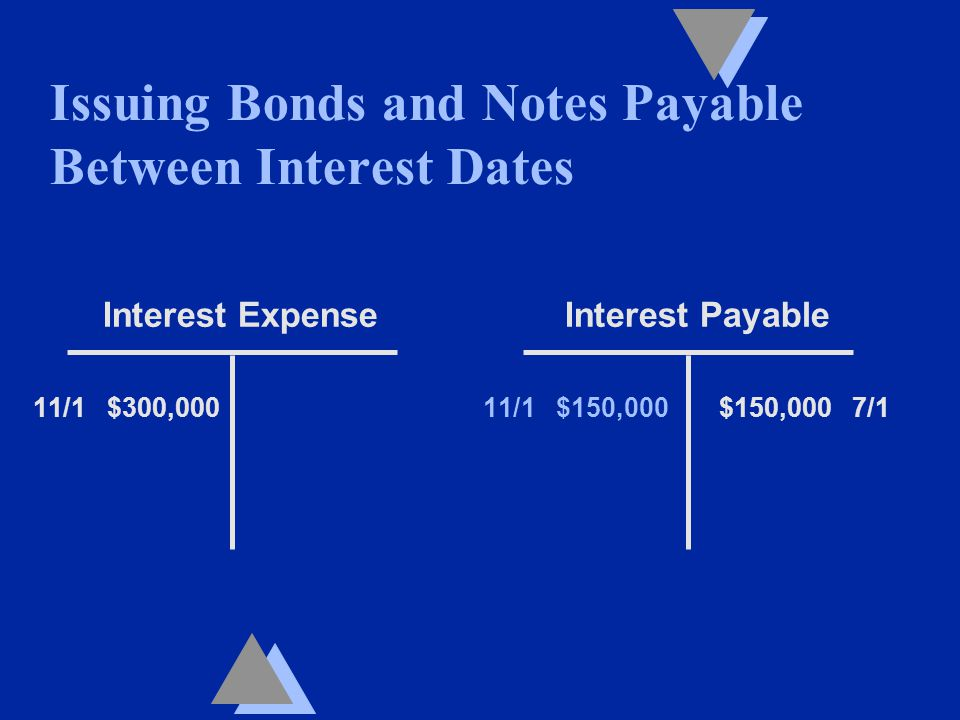 Interest Expense Interest Payable 11/1 $300,000 11/1 $150,000 $150,000 7/1 Issuing Bonds and Notes Payable Between Interest Dates