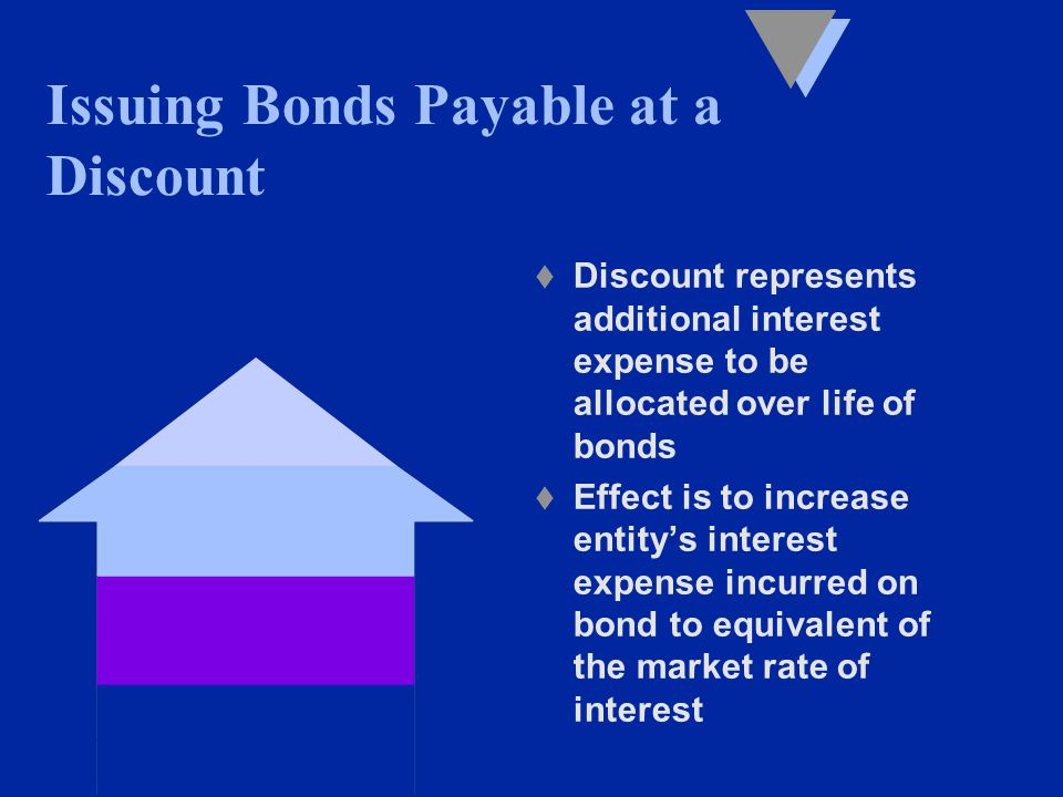 t Discount represents additional interest expense to be allocated over life of bonds t Effect is to increase entity's interest expense incurred on bond to equivalent of the market rate of interest Issuing Bonds Payable at a Discount