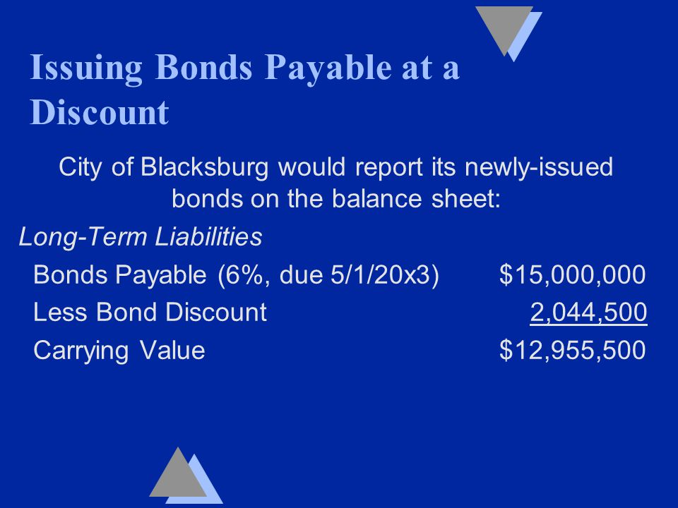 City of Blacksburg would report its newly-issued bonds on the balance sheet: Long-Term Liabilities Bonds Payable (6%, due 5/1/20x3) $15,000,000 Less Bond Discount 2,044,500 Carrying Value $12,955,500 Issuing Bonds Payable at a Discount