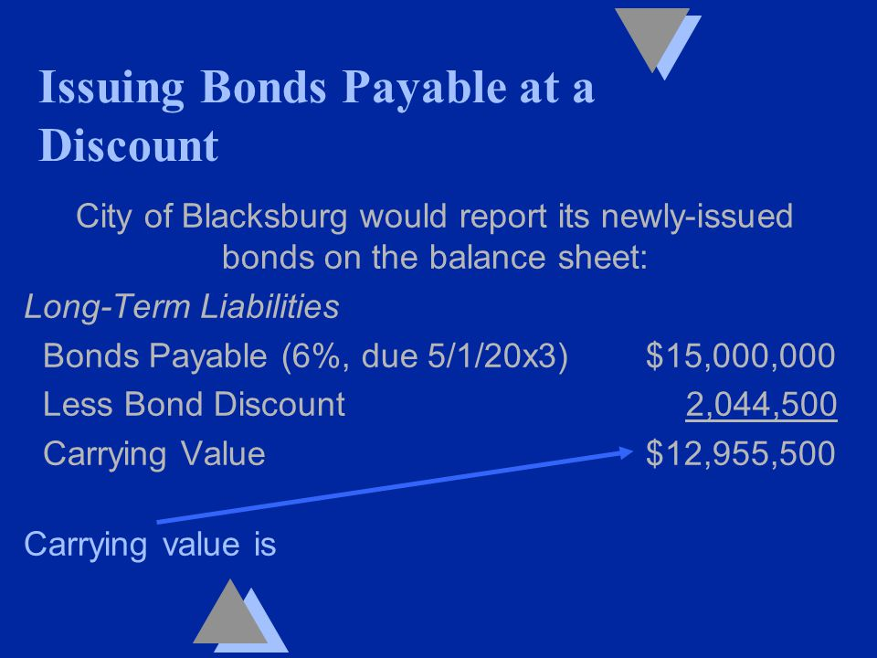City of Blacksburg would report its newly-issued bonds on the balance sheet: Long-Term Liabilities Bonds Payable (6%, due 5/1/20x3) $15,000,000 Less Bond Discount 2,044,500 Carrying Value $12,955,500 Carrying value is Issuing Bonds Payable at a Discount