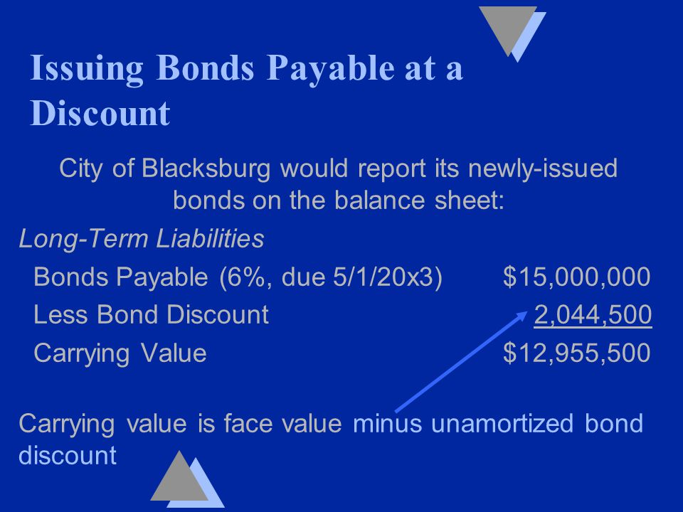 City of Blacksburg would report its newly-issued bonds on the balance sheet: Long-Term Liabilities Bonds Payable (6%, due 5/1/20x3) $15,000,000 Less Bond Discount 2,044,500 Carrying Value $12,955,500 Carrying value is face value minus unamortized bond discount Issuing Bonds Payable at a Discount