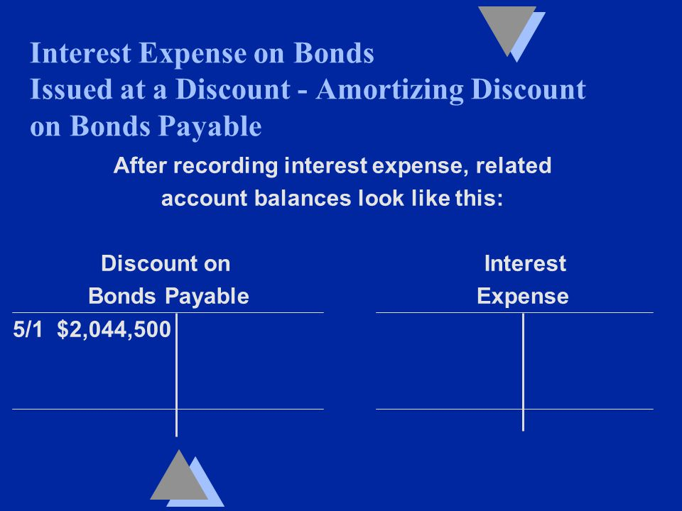 After recording interest expense, related account balances look like this: Discount on Interest Bonds Payable Expense 5/1 $2,044,500 Interest Expense on Bonds Issued at a Discount - Amortizing Discount on Bonds Payable