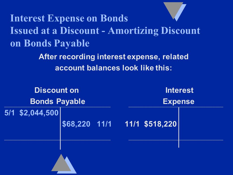 After recording interest expense, related account balances look like this: Discount on Interest Bonds Payable Expense 5/1 $2,044,500 $68,220 11/1 11/1 $518,220 Interest Expense on Bonds Issued at a Discount - Amortizing Discount on Bonds Payable