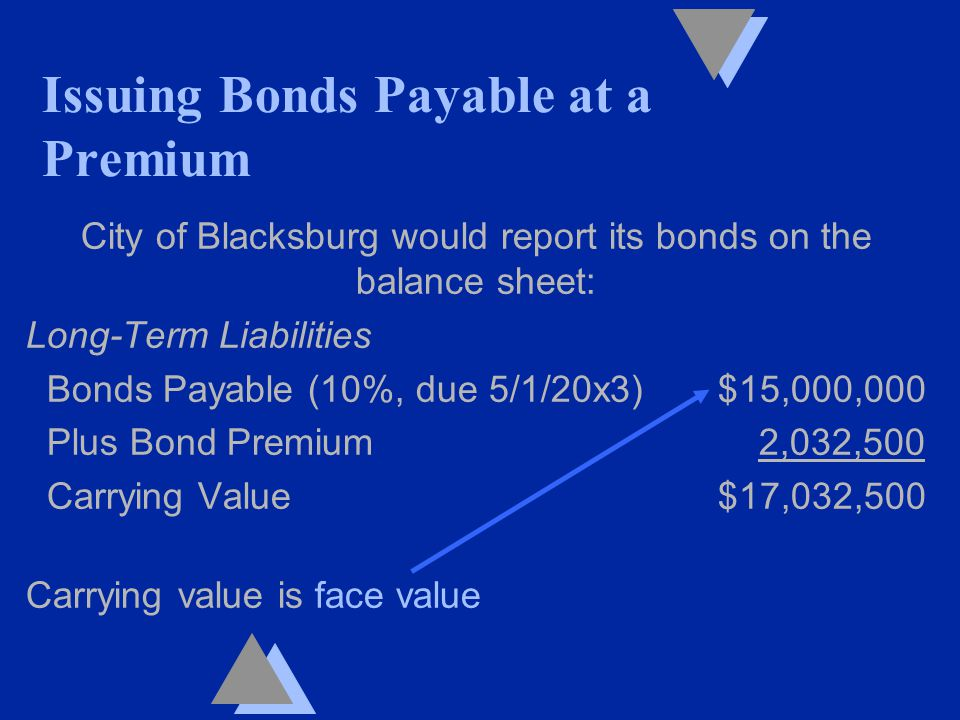 City of Blacksburg would report its bonds on the balance sheet: Long-Term Liabilities Bonds Payable (10%, due 5/1/20x3) $15,000,000 Plus Bond Premium 2,032,500 Carrying Value $17,032,500 Carrying value is face value Issuing Bonds Payable at a Premium
