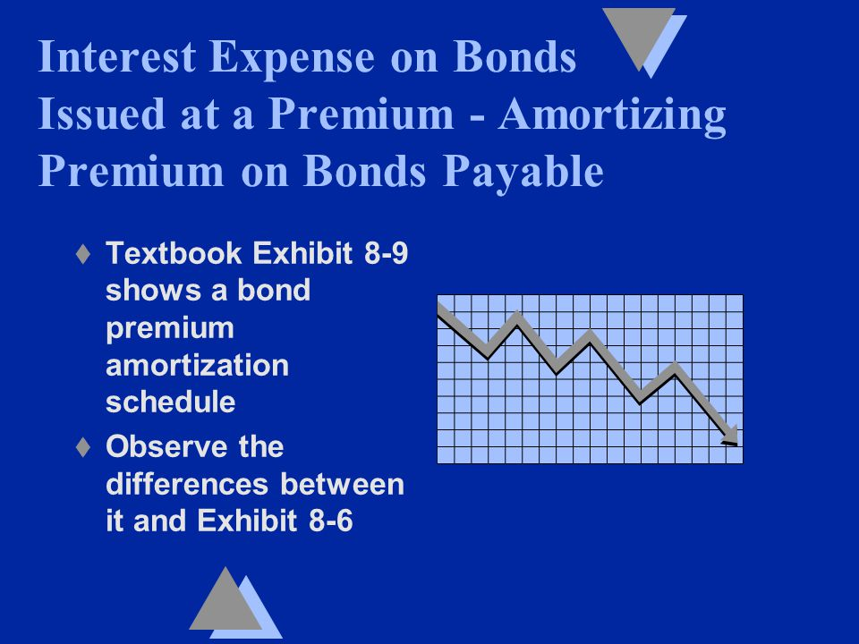 t Textbook Exhibit 8-9 shows a bond premium amortization schedule t Observe the differences between it and Exhibit 8-6 Interest Expense on Bonds Issued at a Premium - Amortizing Premium on Bonds Payable