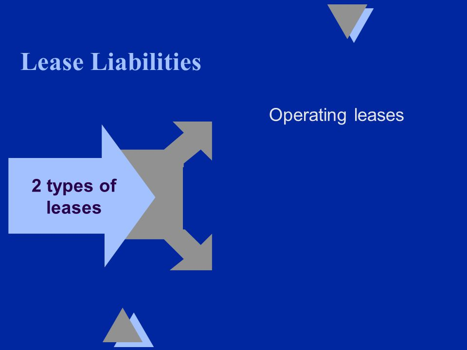 Lease Liabilities Operating leases 2 types of leases