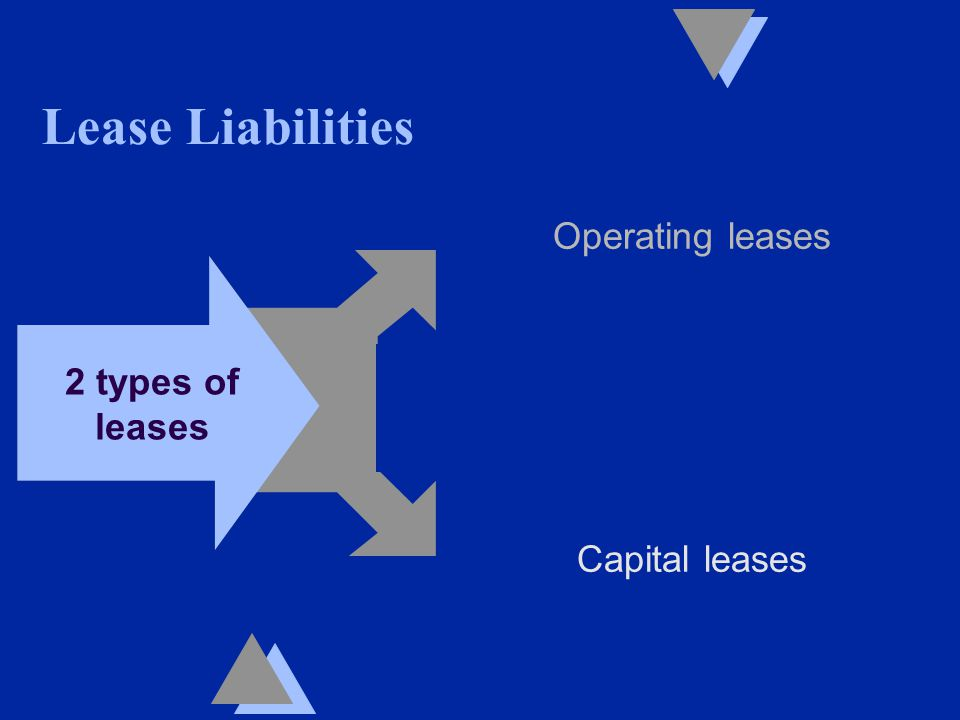 Lease Liabilities Operating leases Capital leases 2 types of leases