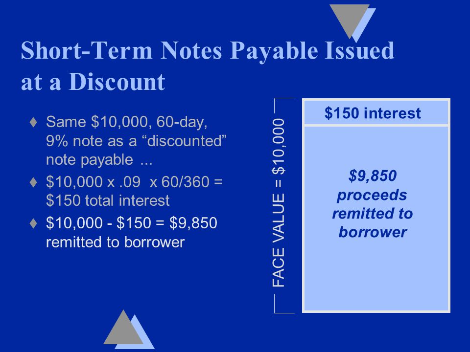 t Same $10,000, 60-day, 9% note as a discounted note payable...