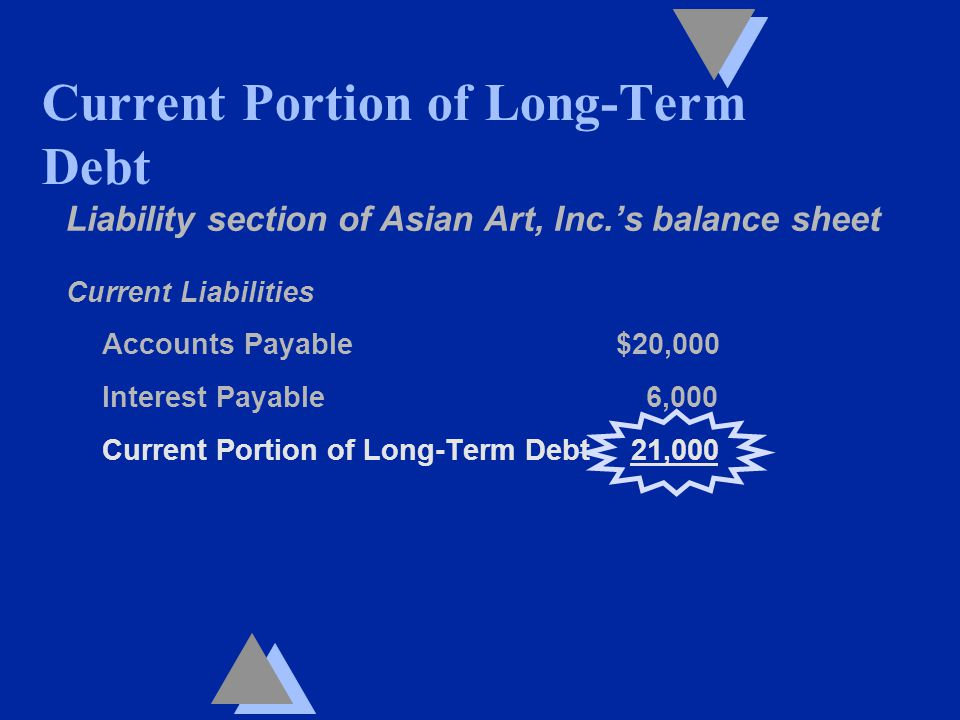 Liability section of Asian Art, Inc.'s balance sheet Current Liabilities Accounts Payable $20,000 Interest Payable 6,000 Current Portion of Long-Term Debt 21,000 Current Portion of Long-Term Debt