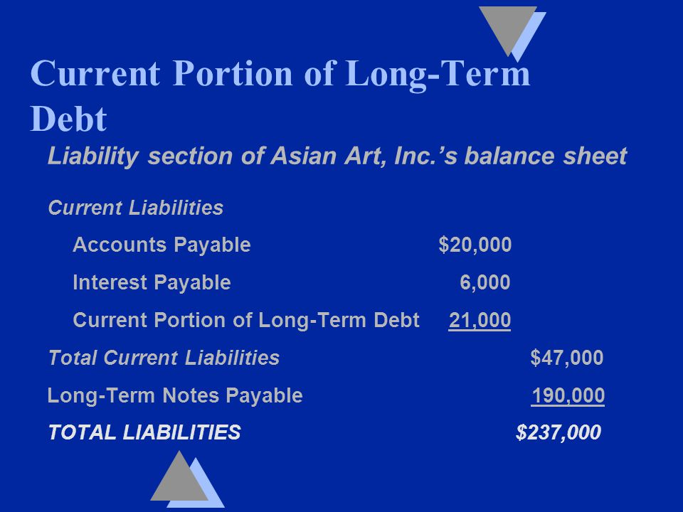 Liability section of Asian Art, Inc.'s balance sheet Current Liabilities Accounts Payable $20,000 Interest Payable 6,000 Current Portion of Long-Term Debt 21,000 Total Current Liabilities $47,000 Long-Term Notes Payable 190,000 TOTAL LIABILITIES $237,000 Current Portion of Long-Term Debt