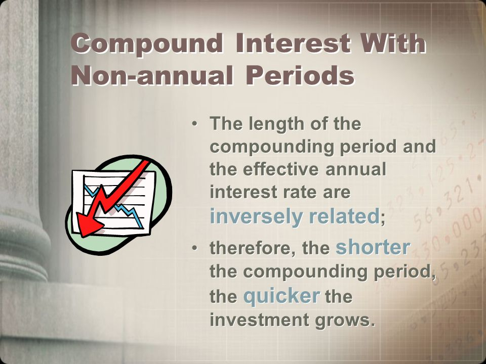 Compound Interest With Non-annual Periods The length of the compounding period and the effective annual interest rate are inversely related ; therefore, the shorter the compounding period, the quicker the investment grows.
