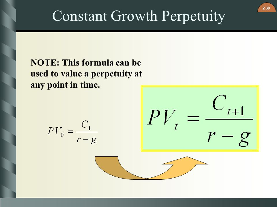 2-30 Constant Growth Perpetuity NOTE: This formula can be used to value a perpetuity at any point in time.